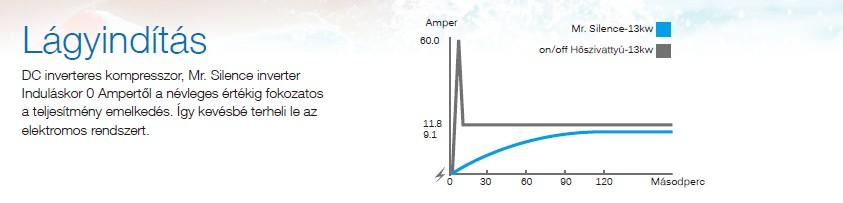 AQUARK MR. SILENCE INVERTERES MEDENCE HŐSZIVATTYÚ 9 KW Termékleírás: A világ egyik leghalkabb inverteres hőszivattyúja, amelyet 20 és 45 m³-es medence víztérfogat között ajánlunk. Paraméterek: - Kiemelkedően magas, akár 14-es COP érték - Fokozatmentes szabályzás, hertzről hertzre, fordulatról- fordulatra - Nagyon alacsony zajszint, legfeljebb 52 dB - Szabadalmaztatott forma, kialakítás, a medence irányába zárt felület látható - Alumínium ötvözetű készülékház - Egyedi a levegő áramlási iránya, a zajcsökkentés és a jó hatásfok érdekében - Érintőképernyős vezérlés - Lágyindítás az elektromos hálózat védelme érdekében - R32 gáztöltet - Csavart titánium hőcserélő, amely 40%-kal nagyobb hatásfokot eredményeznek a normál titánium hőcserélőkhöz képest - Elektronikus expanziós szelep - Wi-Fi - Telefonos alkalmazással is vezérelhető (magyar nyelvű) - -10°C - 43°C működési tartomány
