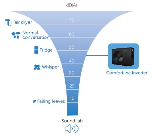 Fairland Comfortline Inverter Hangnyomás összehasonlító táblázat