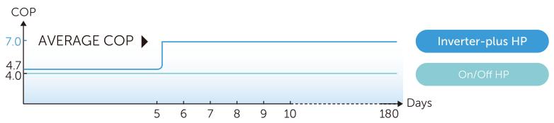 Fairland Inverter Plus COP érték összehasonlító tábláza02