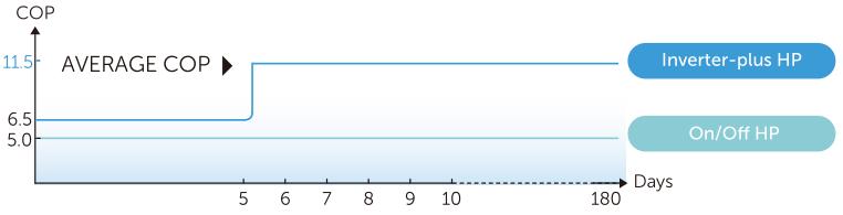Fairland Inverter Plus COP érték összehasonlító táblázat