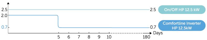 Fairland hőszivattyú ON-OFF-Inverter teljesítmény összehasonlítas diagramm