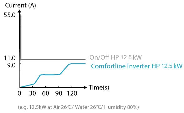 Fairland hőszivattyú On-OFF-Inverter Áramfelvétel összehasonlító diagramm