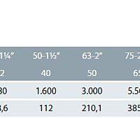 CEPEX PVC Golyóscsap (rag-rag) RÉGI TÍPUSÚ vízátfolyási sebesség táblázat