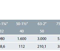 Cepex új típusú golyóscsapok 36503-36509 STD folyási sebesség táblázat