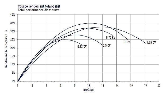 ASTRALPOOL SENA szűrőszivattyú privát medencékhez hatásfok táblázat03