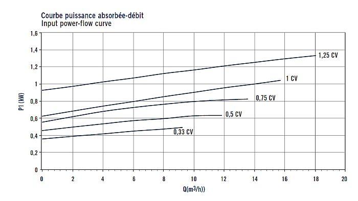 ASTRALPOOL SENA szűrőszivattyú privát medencékhez teljesítmény táblázat02