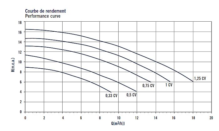 ASTRALPOOL SENA szűrőszivattyú privát medencékhez vízszállítás táblázat01 700