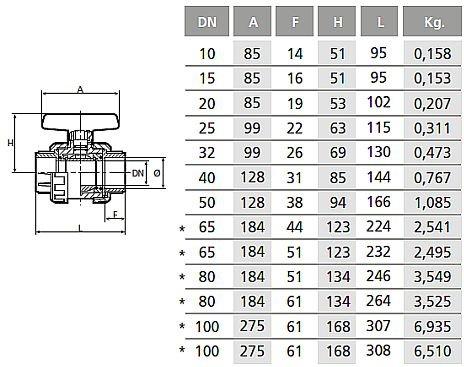 Coraplax PVC gömbcsap rag-rag piros mérettáblázat01