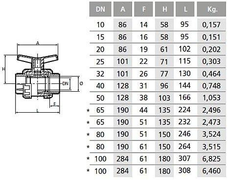 Coraplax PVC gömbcsap rag-rag zöld mérettáblázat01