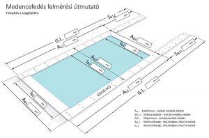 Polikarbonátos medencelefedés, téglalap formájú + szegélykő medencére, méretezés