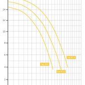 BADU Top II (Bettar) teljesítmény ábra, jelleggörbe, 30-90m3-es privát úszómedencékhez ajánlott szűrőszivattyú, 8-11 és 14m3/h teljesítményű medence szivattyú, keringtető szivattyú