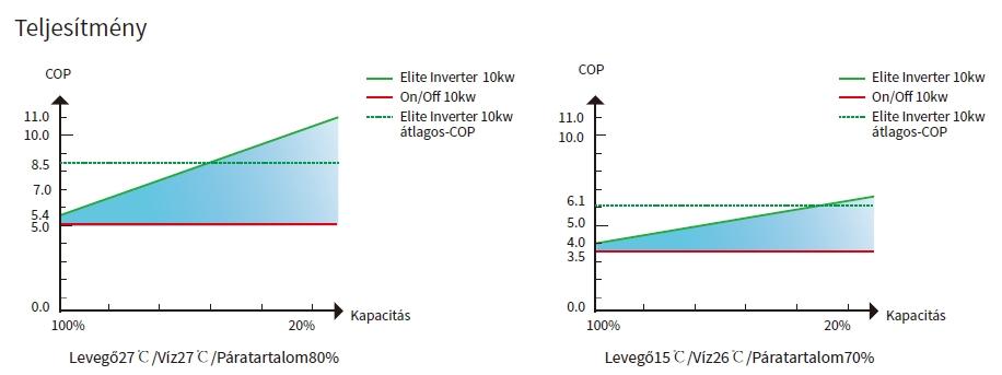 Elite inverter medence hőszivattyú 45%-kal csökkentett energiafogyasztás, energiacsökkentés