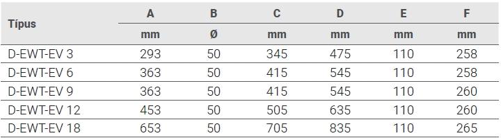 Fűtőpatron Evo-Titan D-EWT 3kW - 18kW , ELEKTROMOS FŰTŐPATRON - Titán ötvözetű ház, titán fűtőszállal. Kettős védelem - Túlmelegedés elleni biztosítás és külső áramlásérzékelő, mely alacsony áramlás esetén lekapcsolja a berendezést. Termosztát 0-40°C; biztonsági termosztát 55°C. D50 mm ragasztható csatlakozással szerelve.