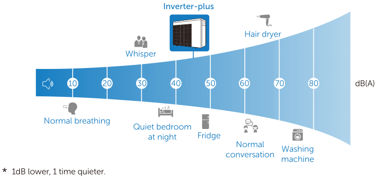 Fairland Inverter Plus hangnyomás táblázat02