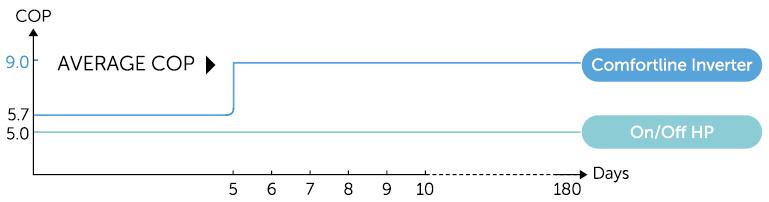 Fairland hőszivattyú COP érték diagramm