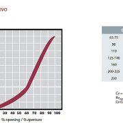 STD Classic Se pillangoszelep folyási sebesség diagram, táblázat
