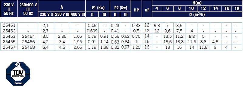 ASTRALPOOL SENA szűrőszivattyú privát medencékhez adattáblázat 800x288