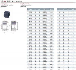 Rövid szűkítő UP 06 SMF - REDUCING méret táblázat